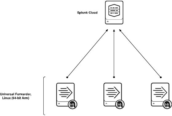 Splunk-Linux-Graviton-1