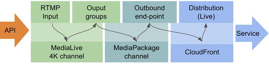 MegazoneCloud-Streaming-Lambda-6