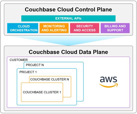 Couchbase-Database-Management-1