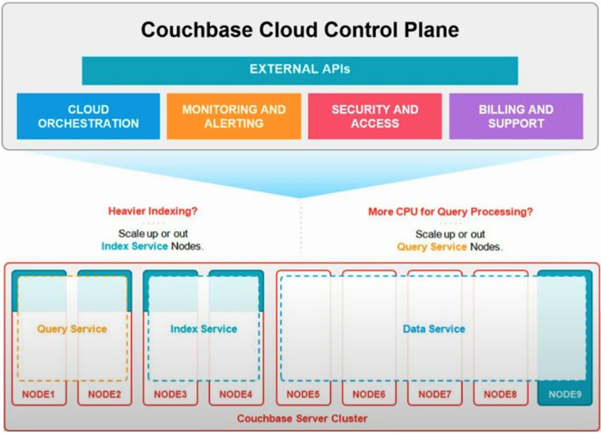 Couchbase-Database-Management-3
