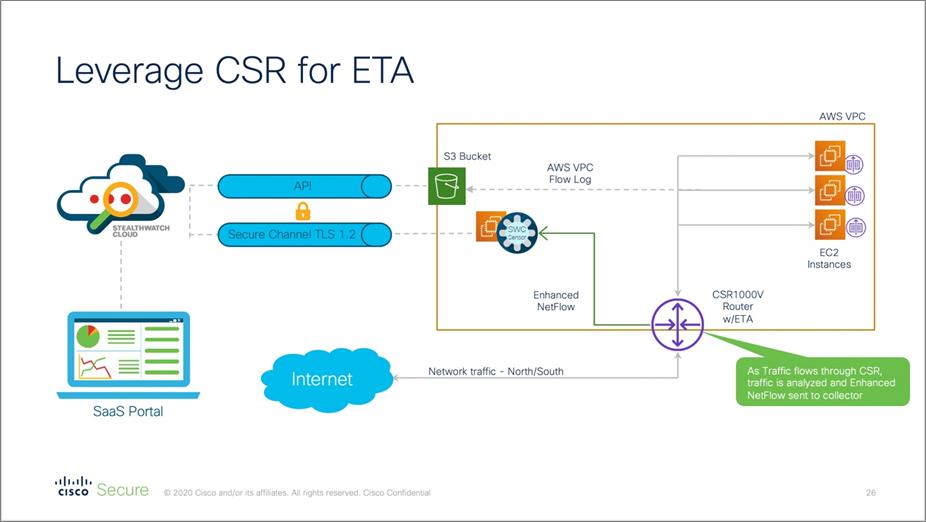 Cisco-Threat-Analytics-5