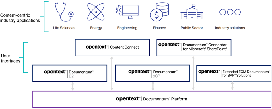 OpenText-Documentum-1