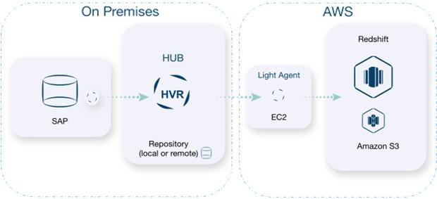 HVR-Redshift-SAP-1