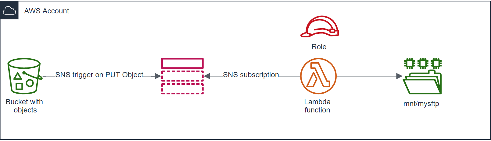 DXC-Modernize-SFTP-2