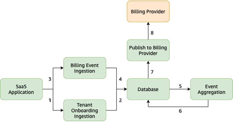SaaS-Metering-Billing-1