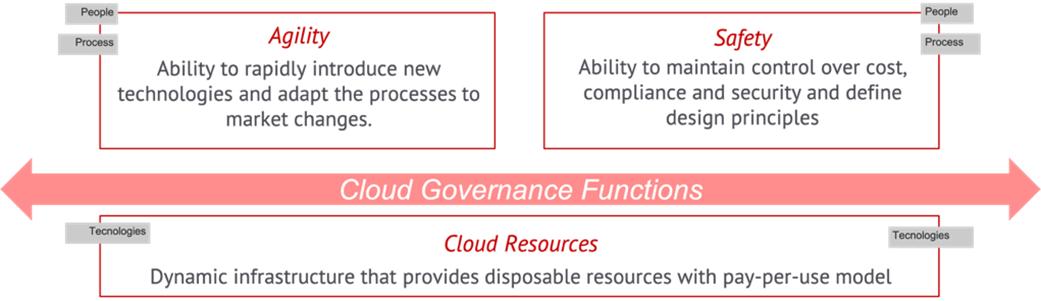 Claranet-Cloud-Governance-1