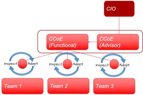 Claranet-Cloud-Governance-2