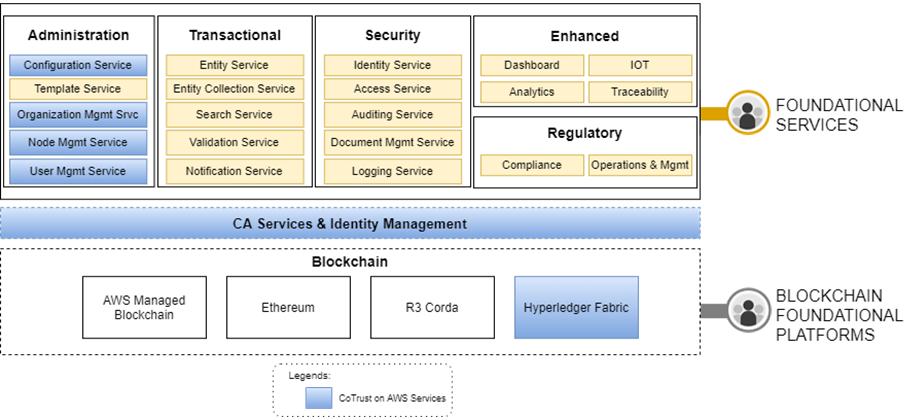 HCL-Blockchain-CoTrust-2