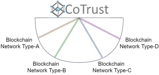HCL-Blockchain-CoTrust-3