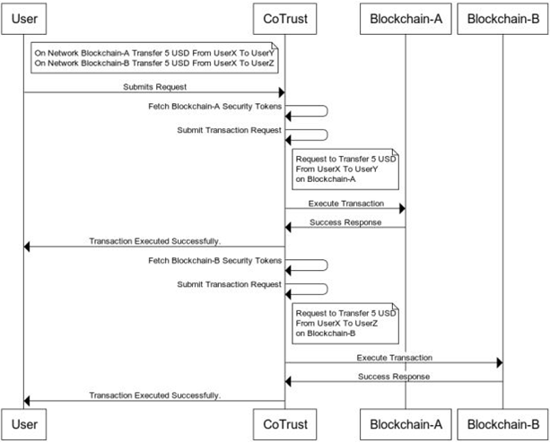 HCL-Blockchain-CoTrust-4