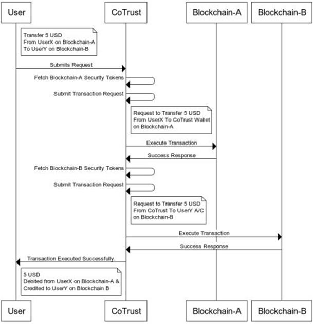 HCL-Blockchain-CoTrust-5