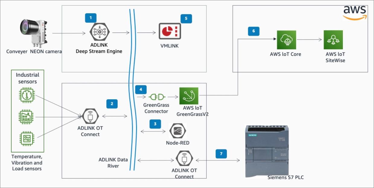 IoT-ADLINK-Edge-1