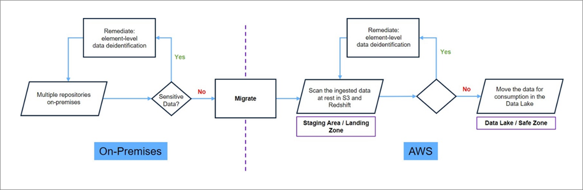 Dataguise-Secure-Migrations-1