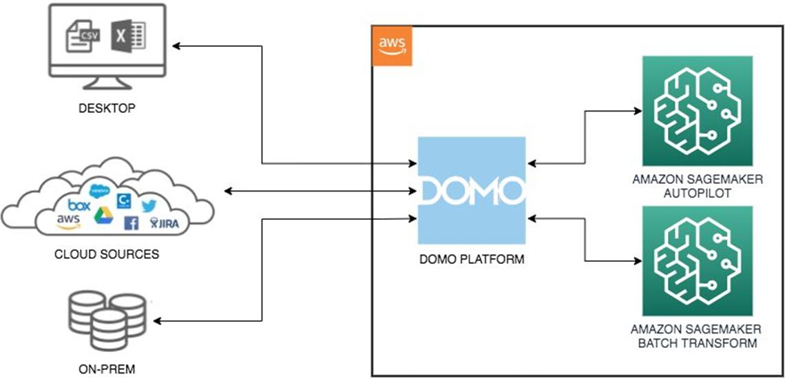 Domo-AutoML-SageMaker-1