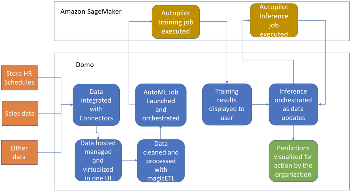 Domo-AutoML-SageMaker-2.1