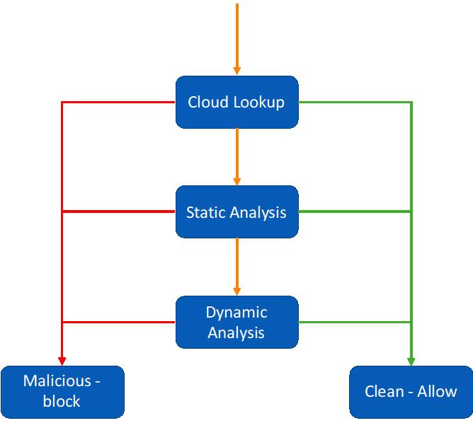 SophosLabs-Intelix-Malware-2