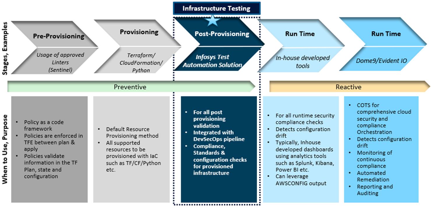 Infosys-DevOps-Validation-2