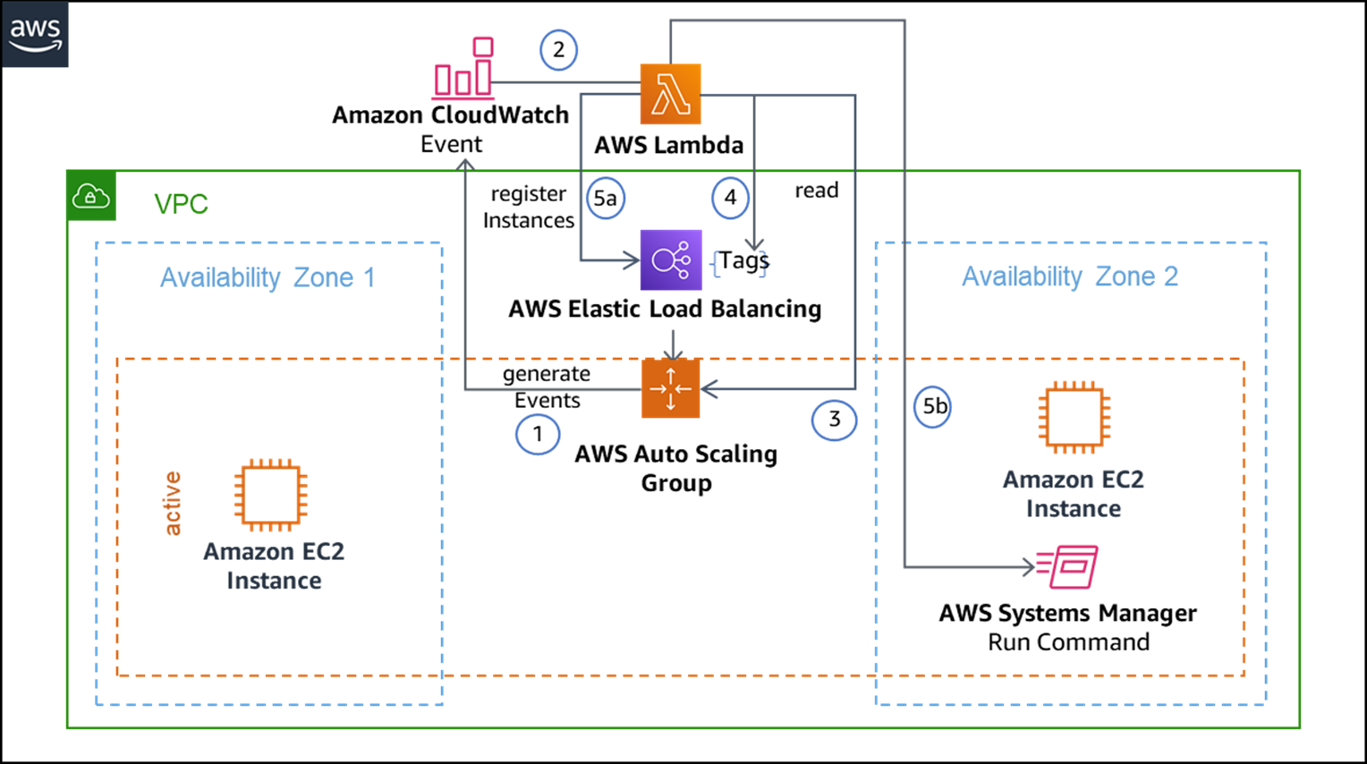 Warming Amazon EC2 Instances Using AWS Lambda to Improve Application Availability