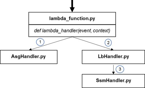 IBM-EC2-Lambda-3