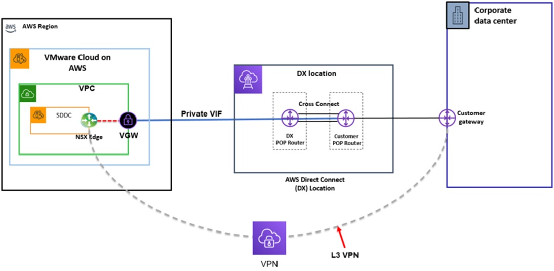 VMC-Direct-Connect-12