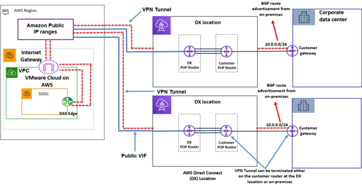 VMC-Direct-Connect-14