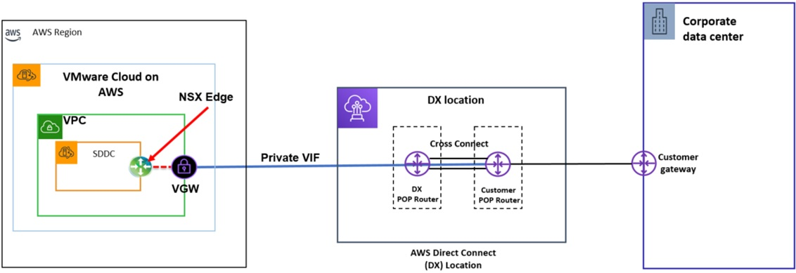 VMC-Direct-Connect-4