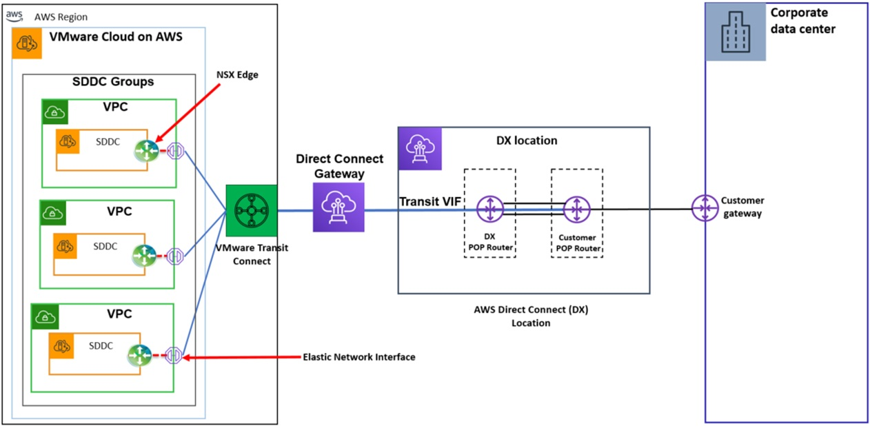 VMC-Direct-Connect-6