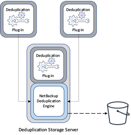Veritas-NetBackup-Storage-6