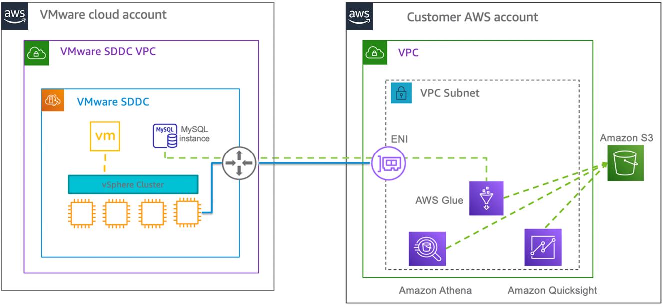 VMC-Analytics-Integration-1