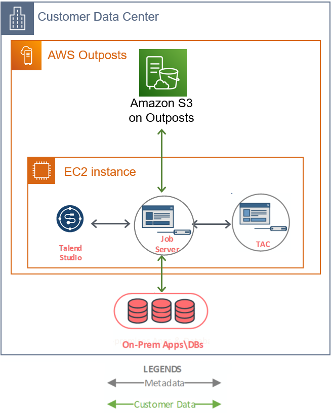 Talend-AWS-Outposts-2.1