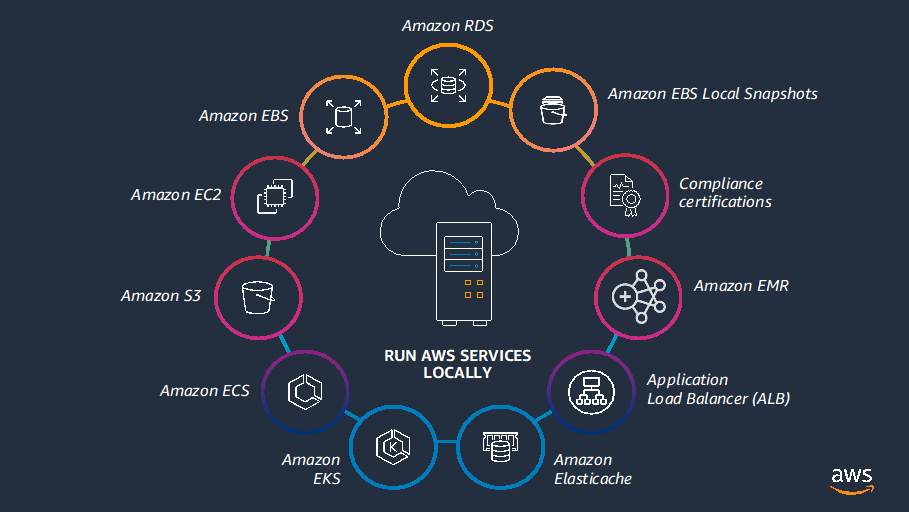AWS-Outposts-Getting-Started-1