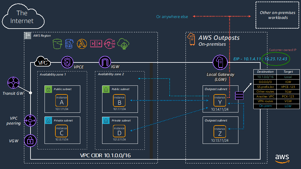 AWS-Outposts-Getting-Started-2.1