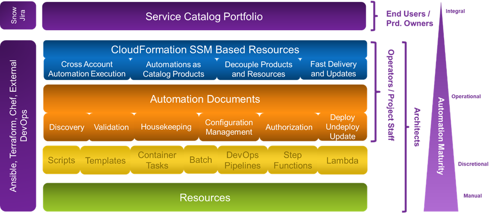 DXC-Automated-Operation-Model-1