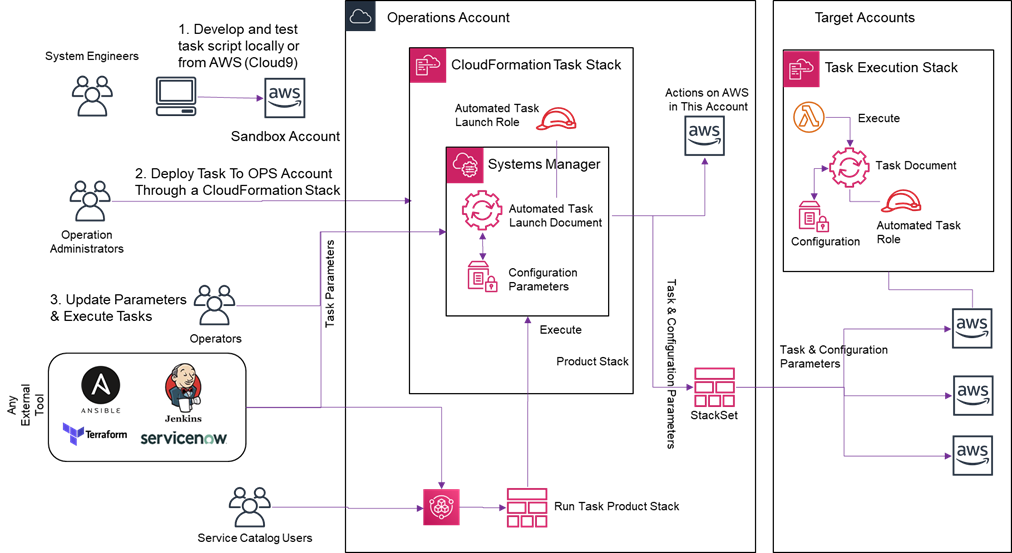 DXC-Automated-Operation-Model-5