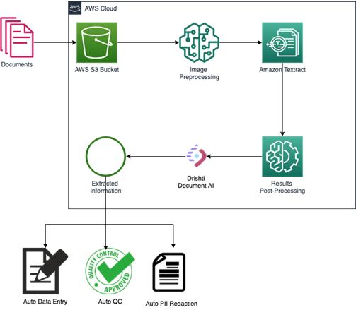 Lumiq-Document-AI-Textract-2