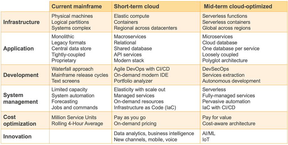 AWS-Mainframe-Agility-3