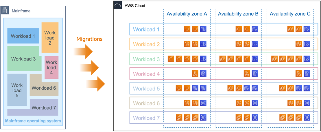 AWS-Mainframe-Agility-4