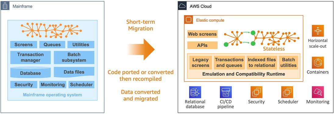 AWS-Mainframe-Agility-5