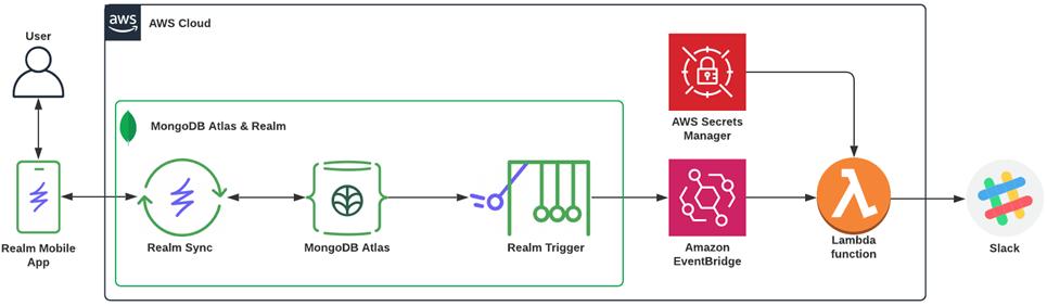 MongoDB-Realm-EventBridge-1