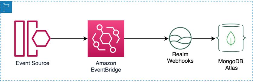 MongoDB-Realm-EventBridge-2