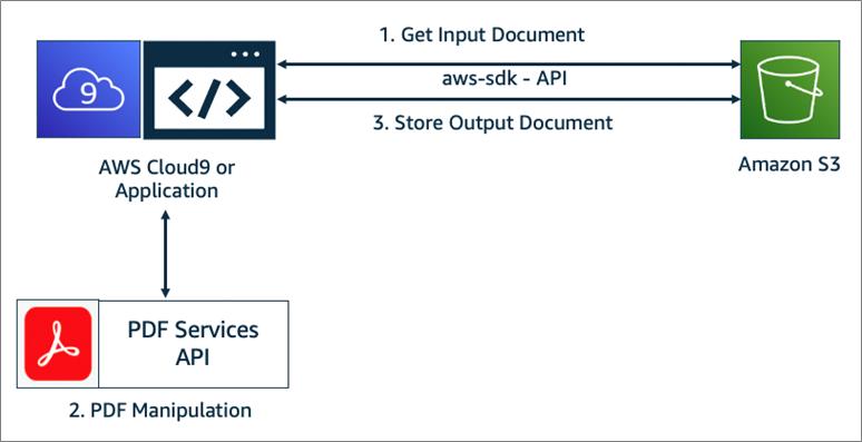 Adobe-PDF-Services-8