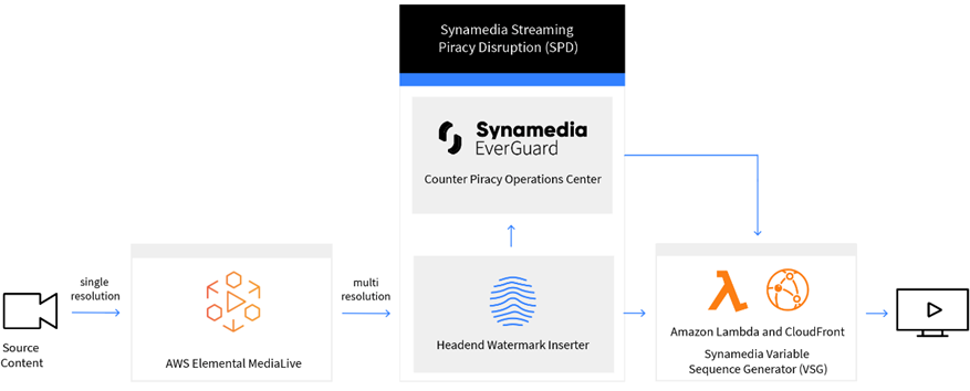 Synamedia-OTT-Watermark-1