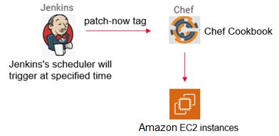 Tech-Mahindra-Automated-Patching-1.1