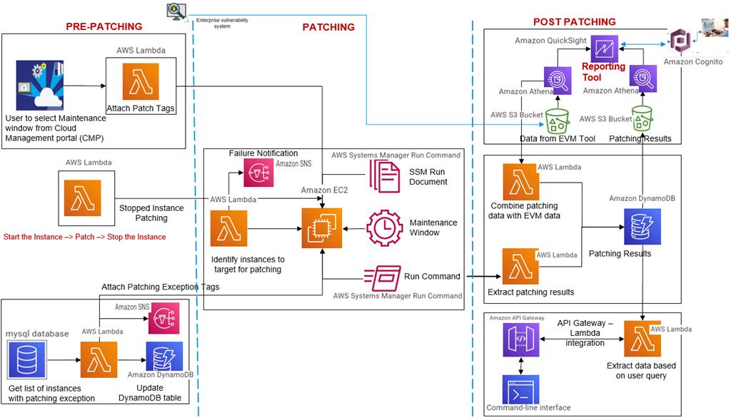 Tech-Mahindra-Automated-Patching-3.1