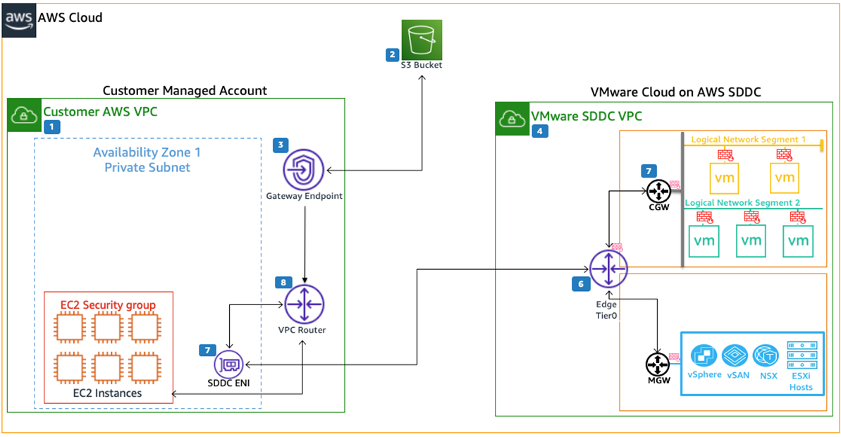 VMC-PrivateLink-Endpoints-2