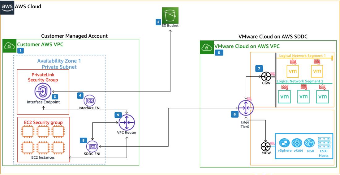 VMC-PrivateLink-Endpoints-6