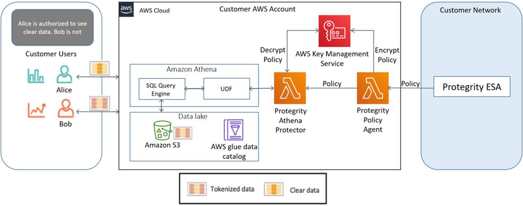 Protegrity-Tokenization-Athena-3
