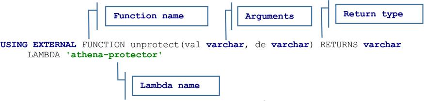 Protegrity-Tokenization-Athena-4