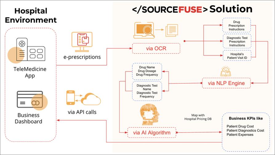 SourceFuse-Hospital-Revenue-1