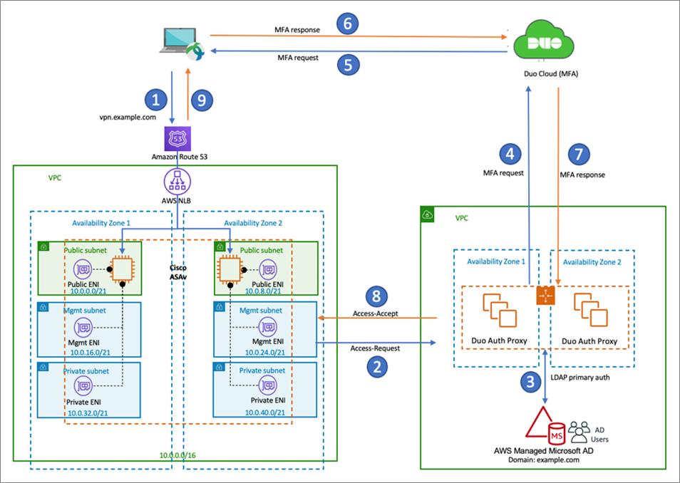 Cisco-ASAv-VPN-1